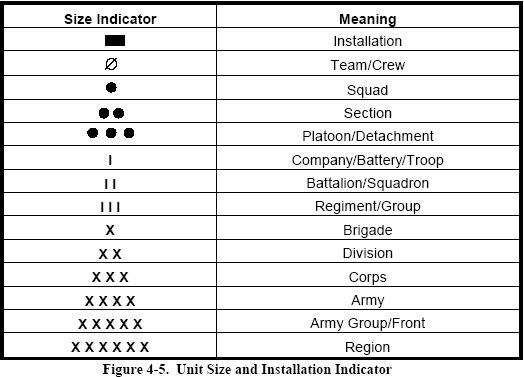 Acgs Basic Guide To Military Unit Symbols Armchair General